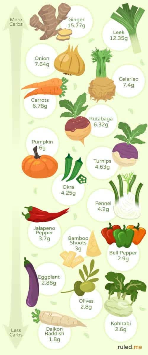 Vegetable Carb Count Infographic